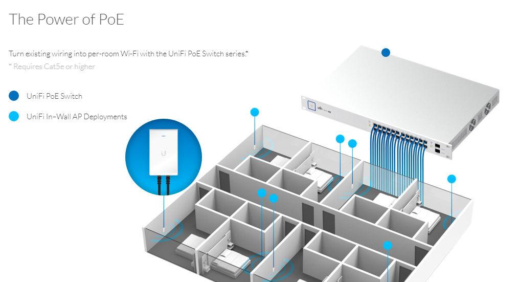 UniFi AC In Wall được cấp nguồn bằng Switch POE hoặc POE 48V - Mua UniFi AC In-Wall tại Hồ Chí Minh