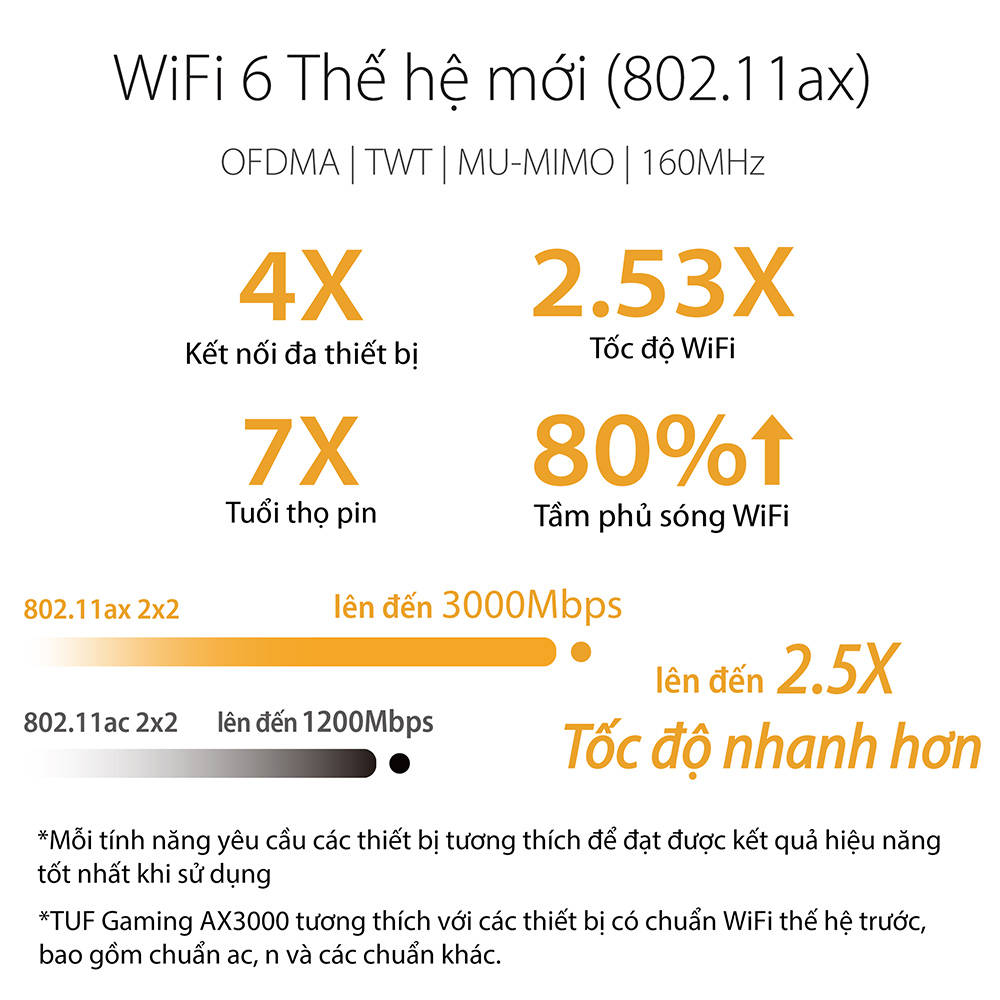 Router WiFI ASUS Gaming TUF AX3000